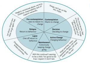child's change cycle