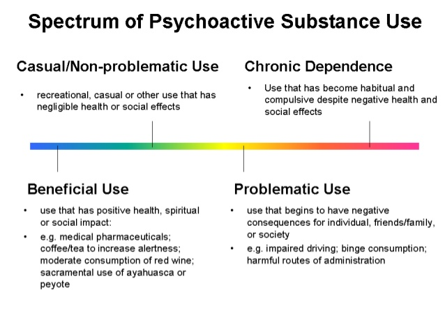 spectrum of pschoactive substances